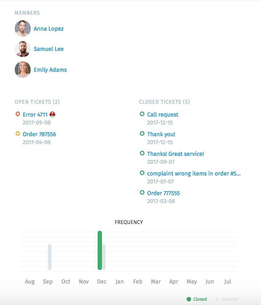 Screenshot Zammad Organization stats