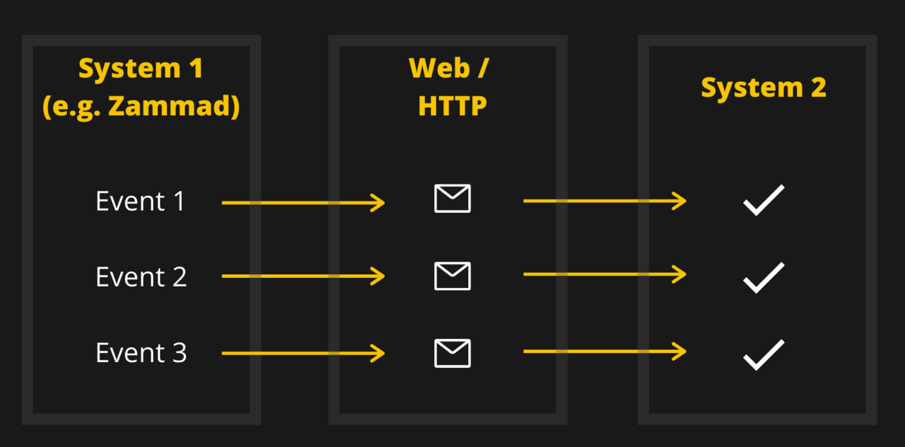 Graphic showing the principle of webhooks