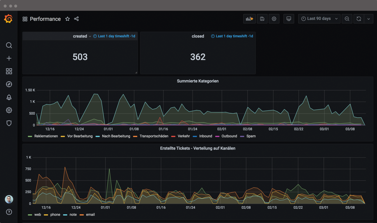 Screenshot of Grafana integration in Zammad