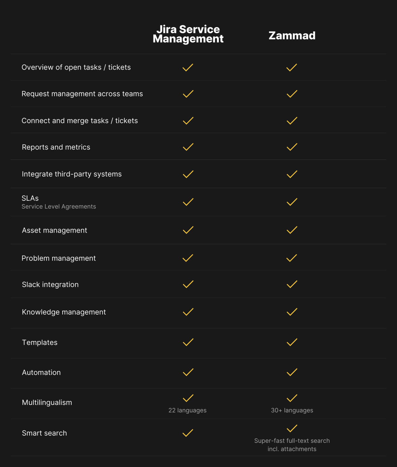 Table comparing the features of Jira Service Management and Zammad