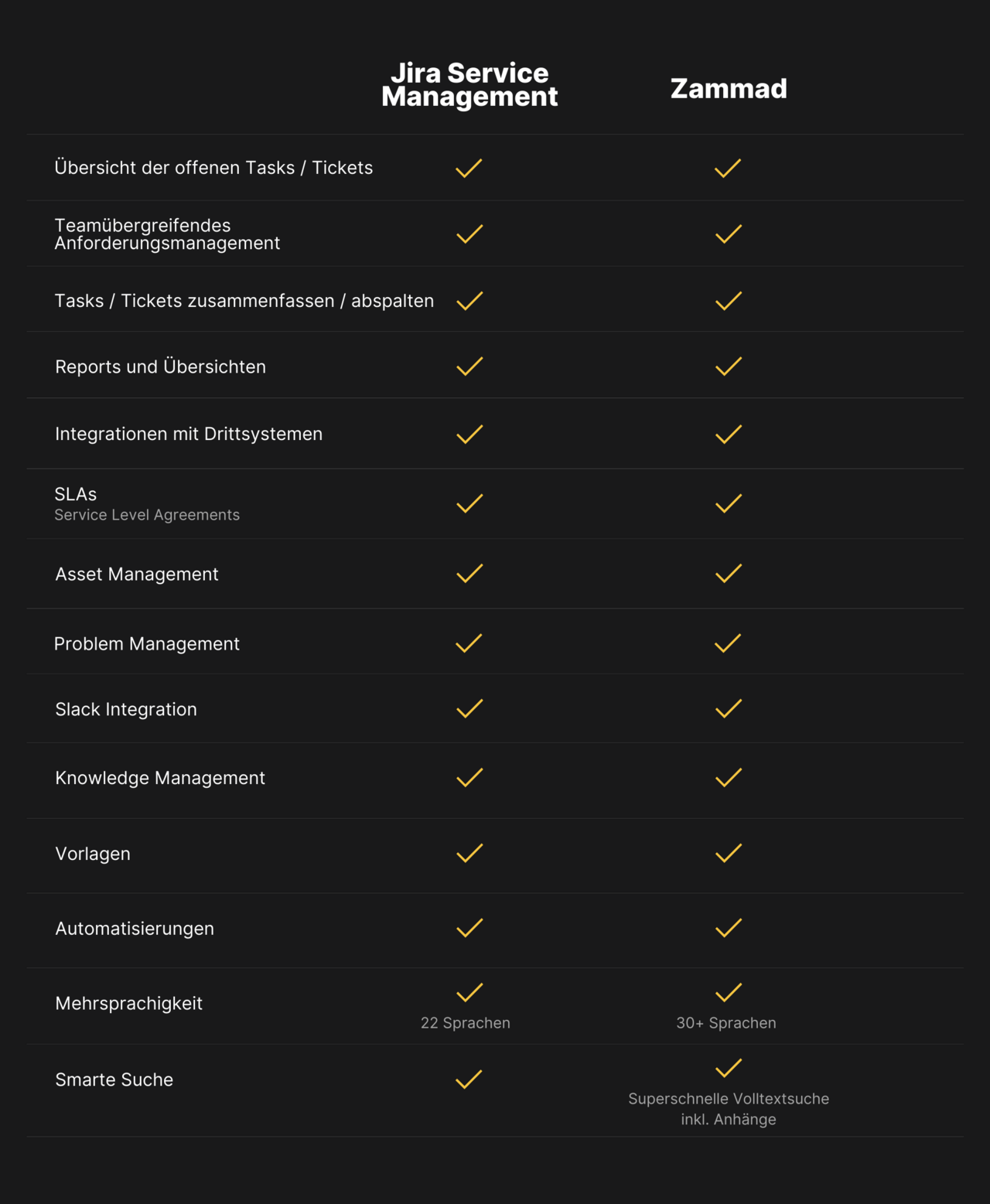 Comparison of the features of Jira Service Management and Zammad